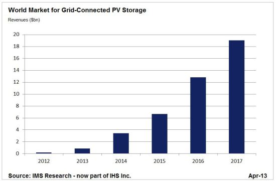 IHS_-_PV_Storage_Revenue_Forecast