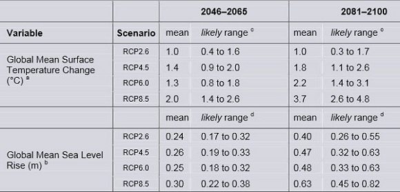 Table 2: RCP scenarios for temperature and sea level rise