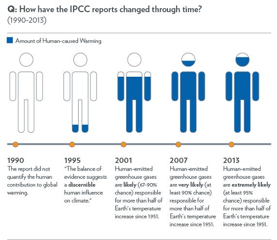 IPCC_version95_571