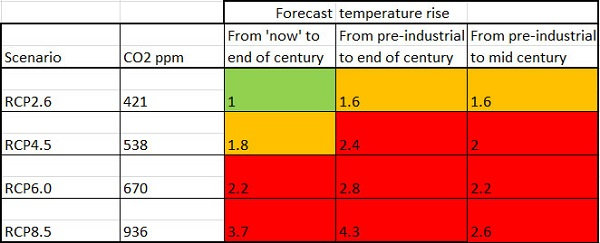 Figure 1: RCP temperature scenarios