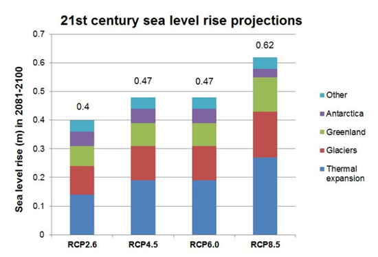 sea-level-rise-breakdown_550x373.jpg
