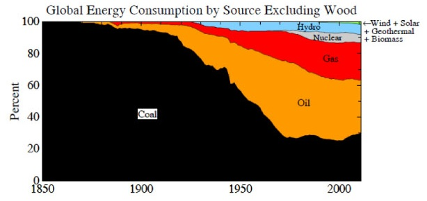 Global energy consumption_cropped