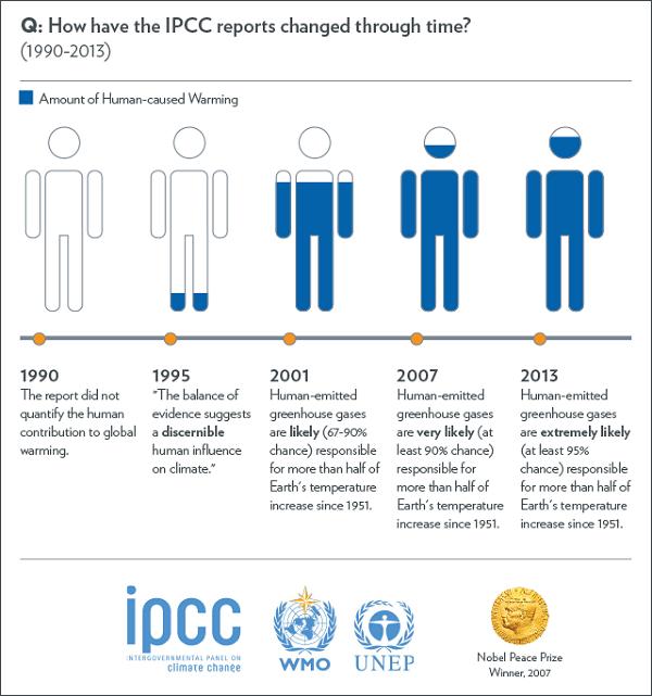 IPCC_version95_600