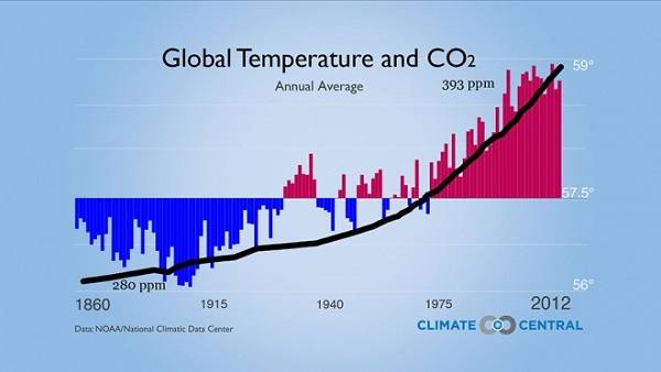 assets-climatecentral-org-images-uploads-gallery-TVM-Global_Temp_and_CO2_web-600