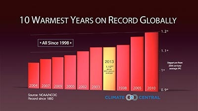 assets-climatecentral-org-images-uploads-gallery-climate-matters-GlobalRecapRanking_sm-400x225