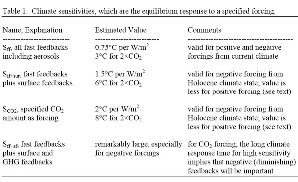 Climate sensitivity_cropped_600