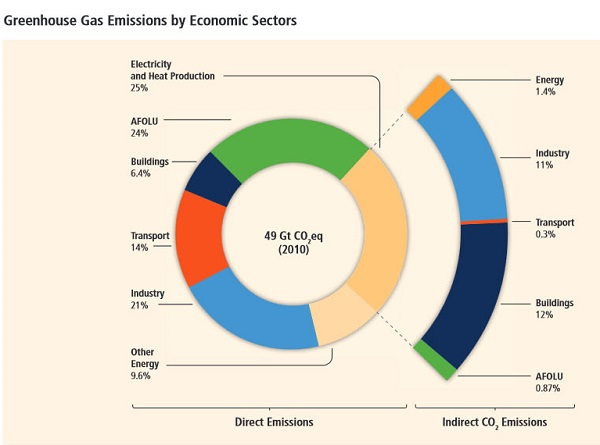 Emmissions by economic sector_cropped_600