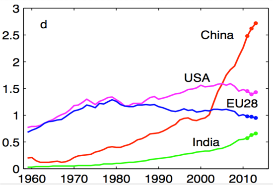 gcp-country-emissions-line_550x373.jpg