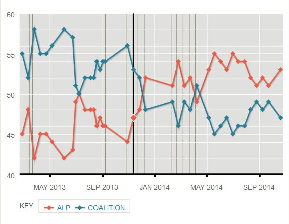 Newspoll 17-19 Oct 14_cropped