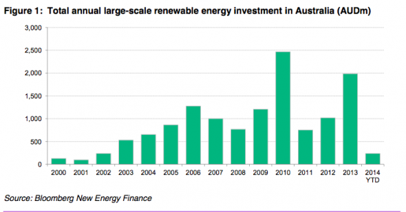 bnef-investment-590x308