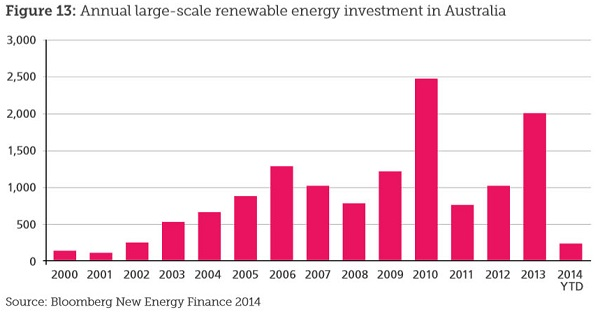 Aust renewables_cropped 600
