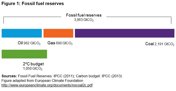 Fossil fuel reserves_cropped_600
