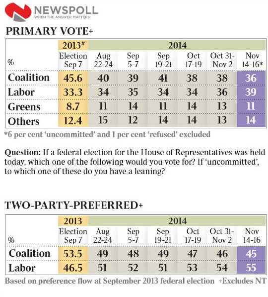 Newspoll 17  Nov_cropped