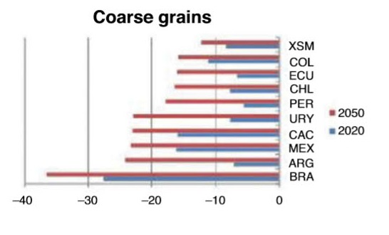 Crop yields_coarse grains