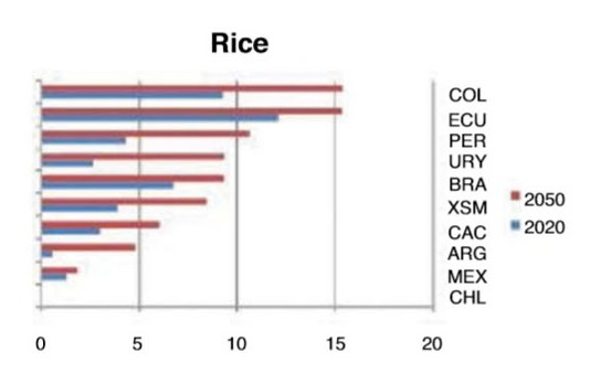 Crop yields_rice
