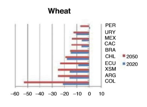 Crop yields_wheat