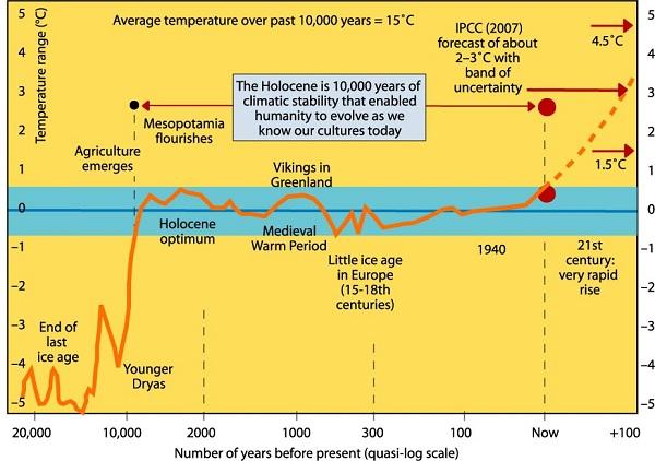 Holocene_thin-blue-line 600