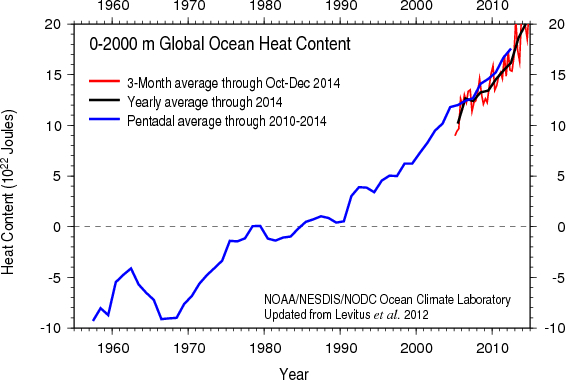 NOAA2014heat_content2000m