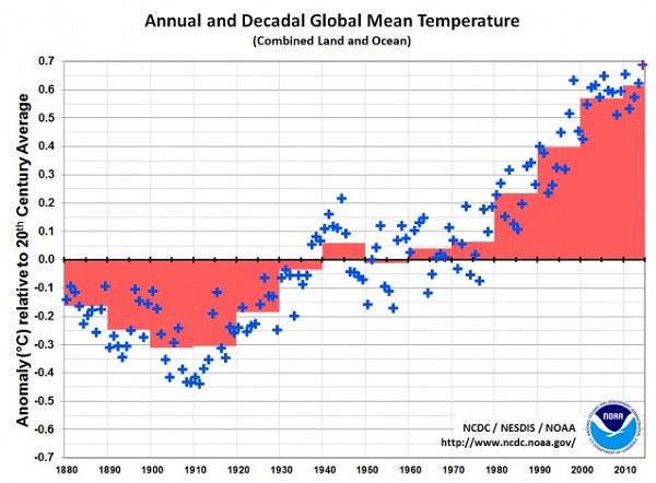 decadal-NOAA 2014-600