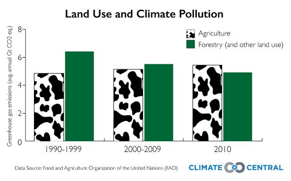 Land use_2_2_15_John_FAO_AFOLU_table1_logo_600