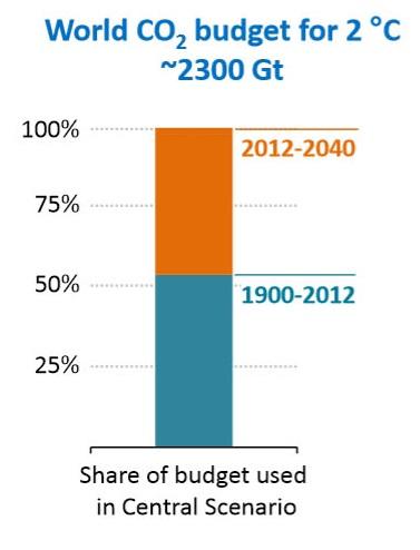 CO2 budget_dropped