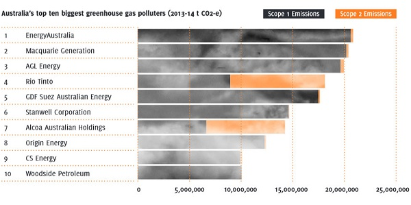 Top 10 polluters_cropped_600
