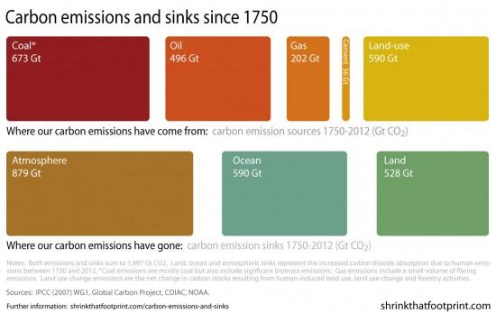 Emissionsandsinks1-550x347