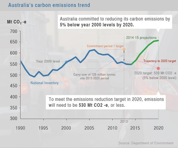 image-20150424-25563-y6ghno_emissions trends