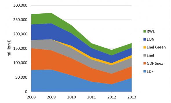 EU utilities chart1png-590x355
