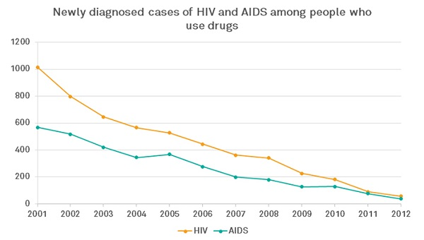 HIV-AIDS_600