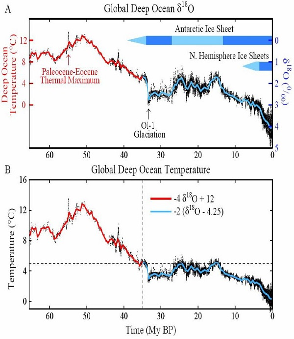 Cenozoic temperature change n_600