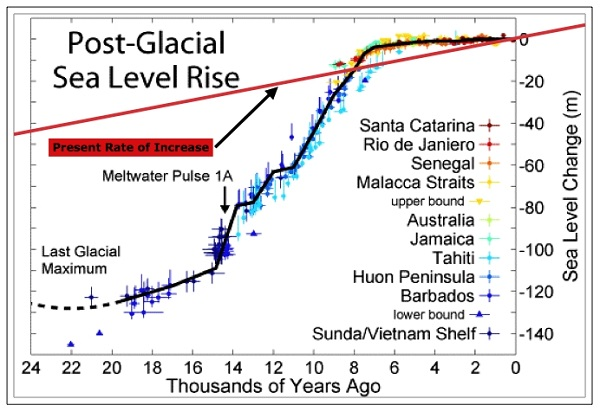 Post_Glacial_Sea_Level_present_600