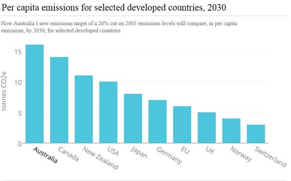 per capita targets 2030_cropped_600
