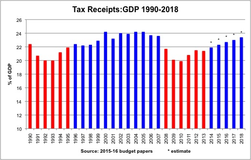 receipts-to-gdp-again