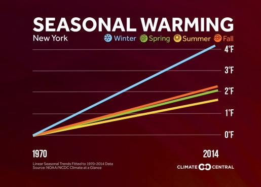 2015SeasonalWarming_NY-web_660_371_s_c1_c_c_cropped