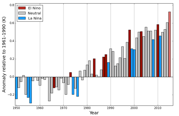 Global-annual-average-temperature-relative-to-1961-1990_600