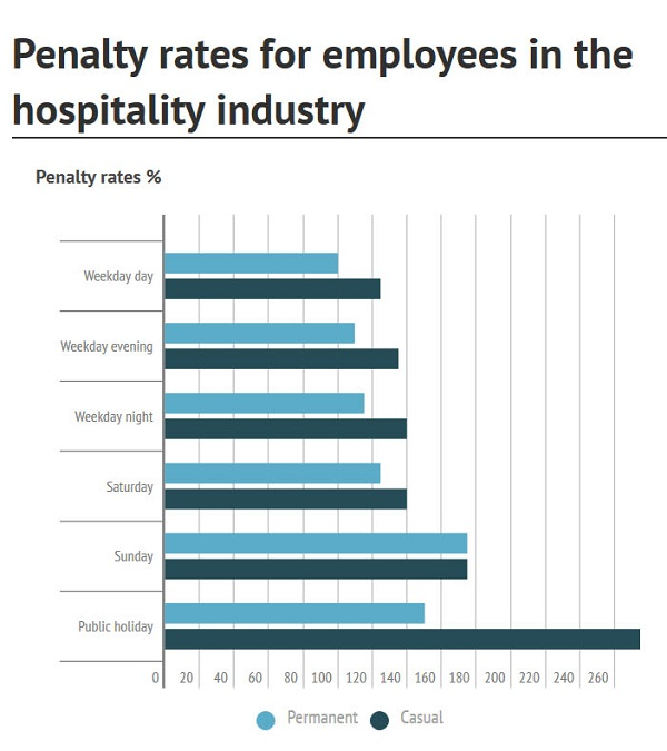 Penalty rates_cropped_600