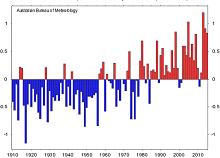 Australia's annual climate statement 2015