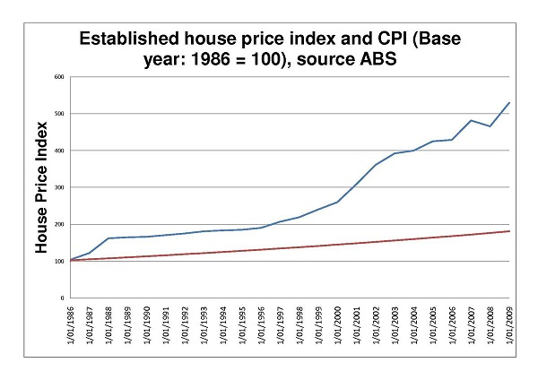 page1-1200px-20100517_Australian_House_Price_Index_1986_-_2009_600