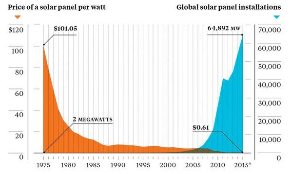 solar-price-installation-chart.jpg.662x0_q70_crop-scale_cropped