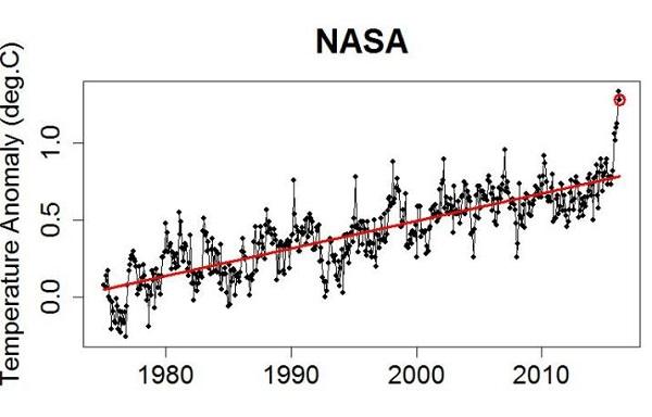 nasa75_March_ trend_600