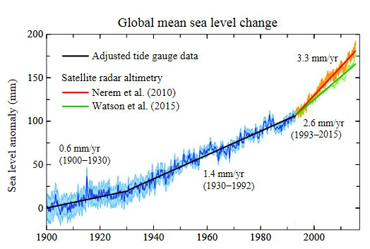 sea level rise_cropped