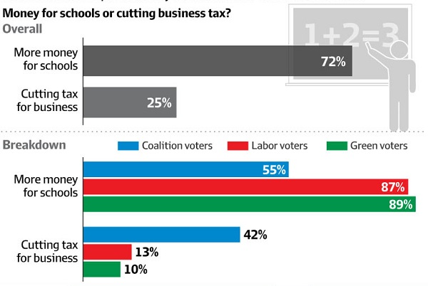Education v tax cuts_cropped_600
