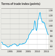 Did the ALP have the best terms of trade in history and blow it?