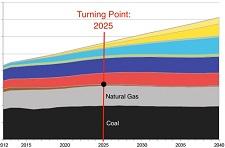Bloomberg's New energy outlook, 2016