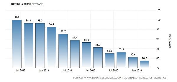 australia-terms-of-trade@2x_600