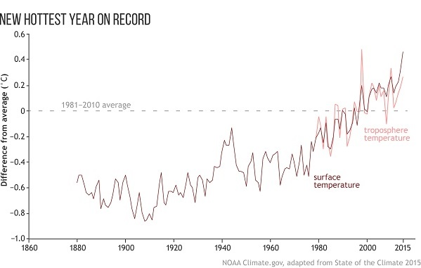 StateoftheClimate2015_surfacetemps_map_and_graph_1860_600_graph