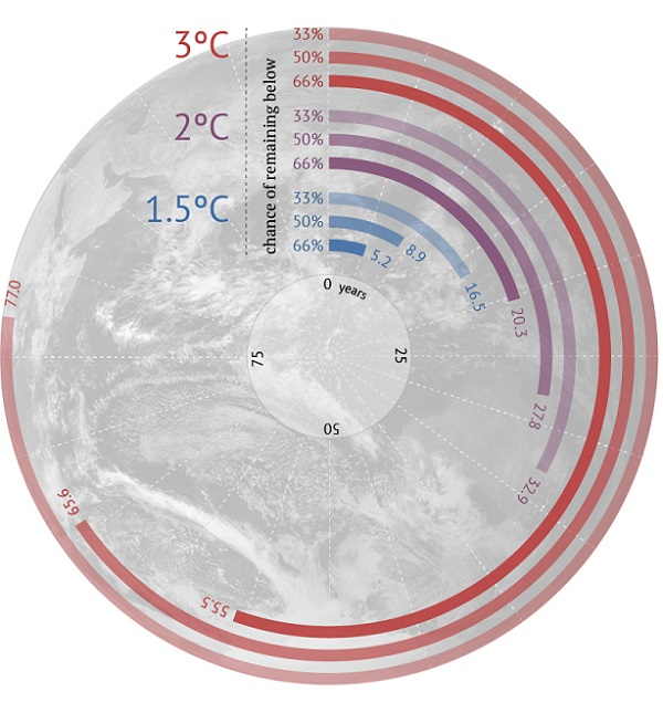 Carbon Countdown: How many years of current emissions would use up the IPCC's carbon budgets for different levels of warming? Infographic by Rosamund Pearce for Carbon Brief.