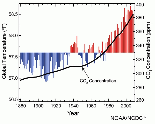 atmospheric_carbon_dioxide_concentrations_and_global_annual_average_temperatures_over_the_years_1880_to_2009_600
