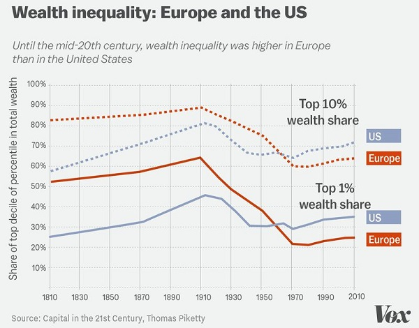 piketty_wealth-inequality_600